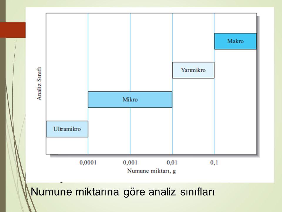 Numune miktarına göre analiz sınıfları