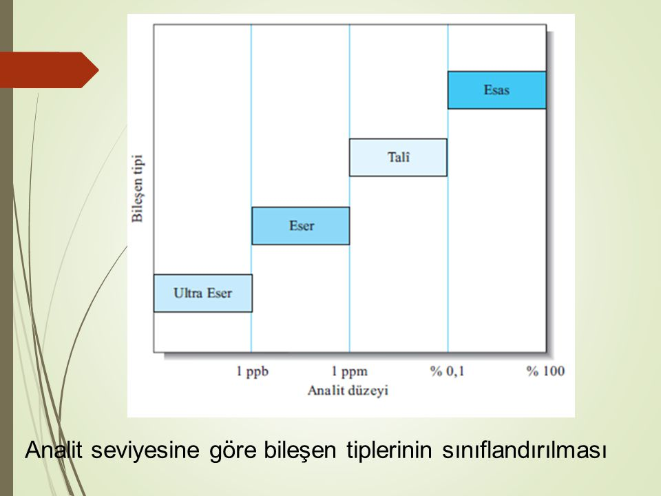 Analit seviyesine göre bileşen tiplerinin sınıflandırılması