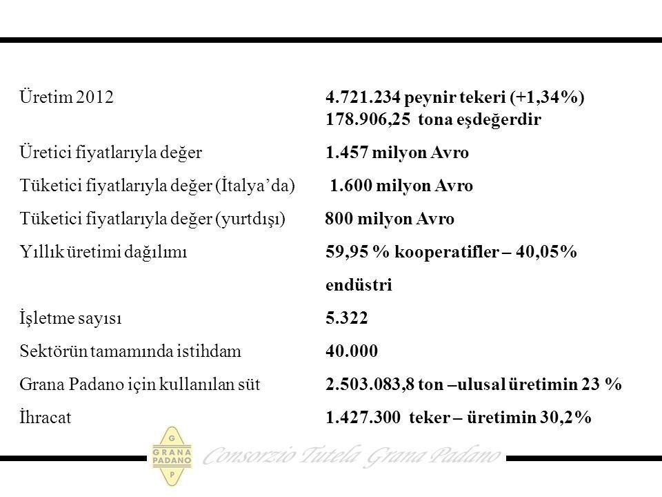 Üretim 2012. 4. 721. 234 peynir tekeri (+1,34%). 178
