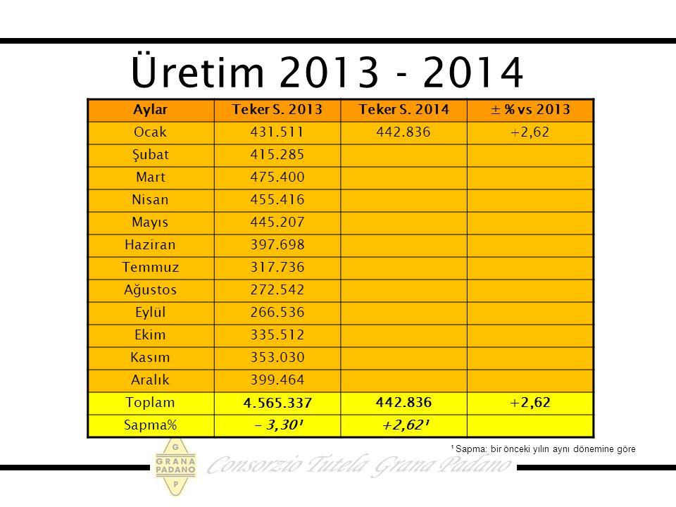Üretim 2013 - 2014 Aylar Teker S. 2013 Teker S. 2014 ± % vs 2013 Ocak