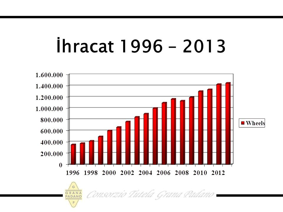 İhracat 1996 – 2013