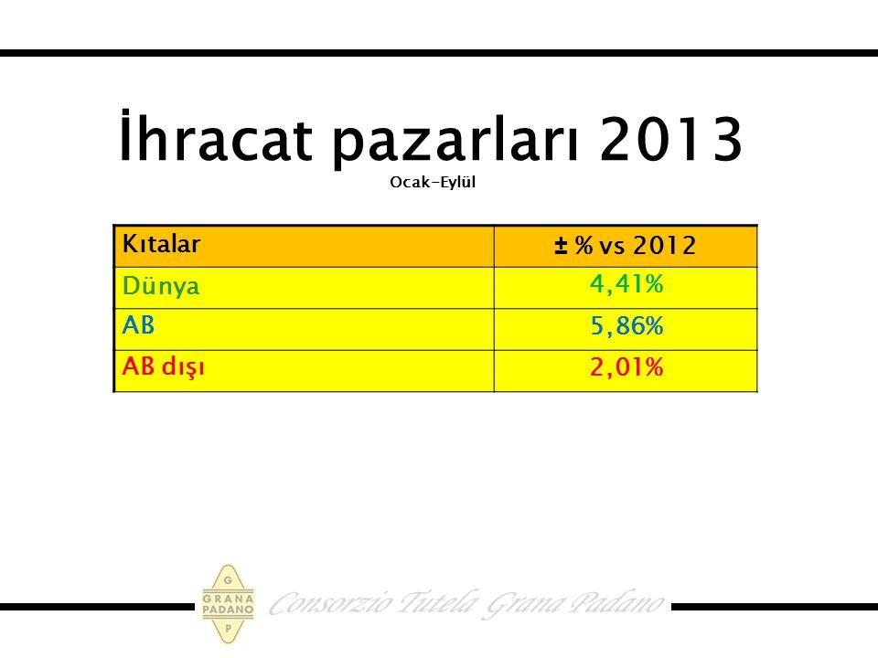İhracat pazarları 2013 Ocak-Eylül