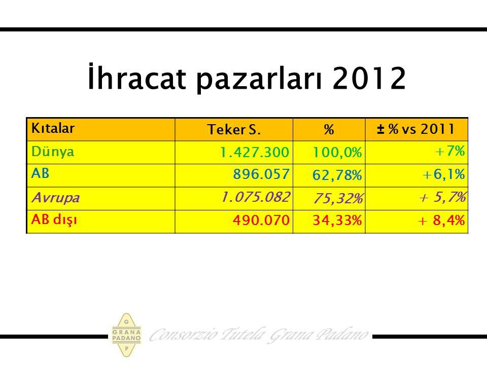 İhracat pazarları 2012 Kıtalar Teker S. % ± % vs 2011 Dünya 1.427.300