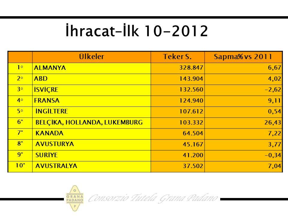 İhracat–İlk 10-2012 Ülkeler Teker S. Sapma% vs 2011 ALMANYA ABD