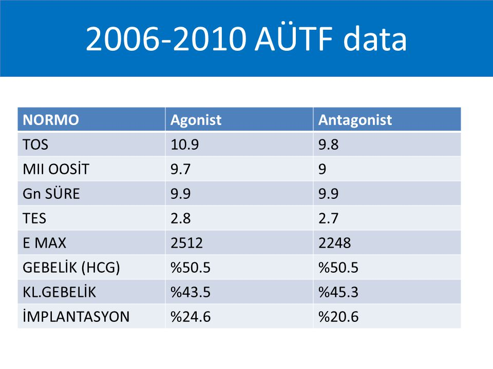 2006-2010 AÜTF data NORMO Agonist Antagonist TOS 10.9 9.8 MII OOSİT