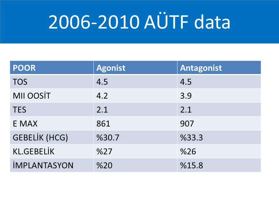 2006-2010 AÜTF data POOR Agonist Antagonist TOS 4.5 MII OOSİT 4.2 3.9