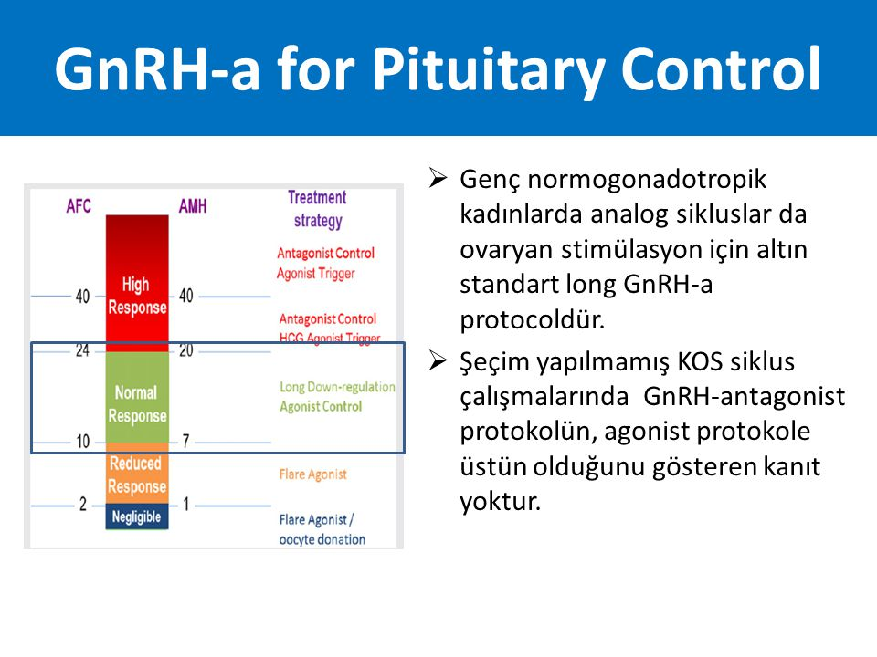 GnRH-a for Pituitary Control