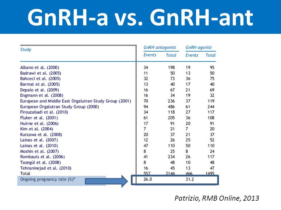 GnRH-a vs. GnRH-ant Patrizio, RMB Online, 2013