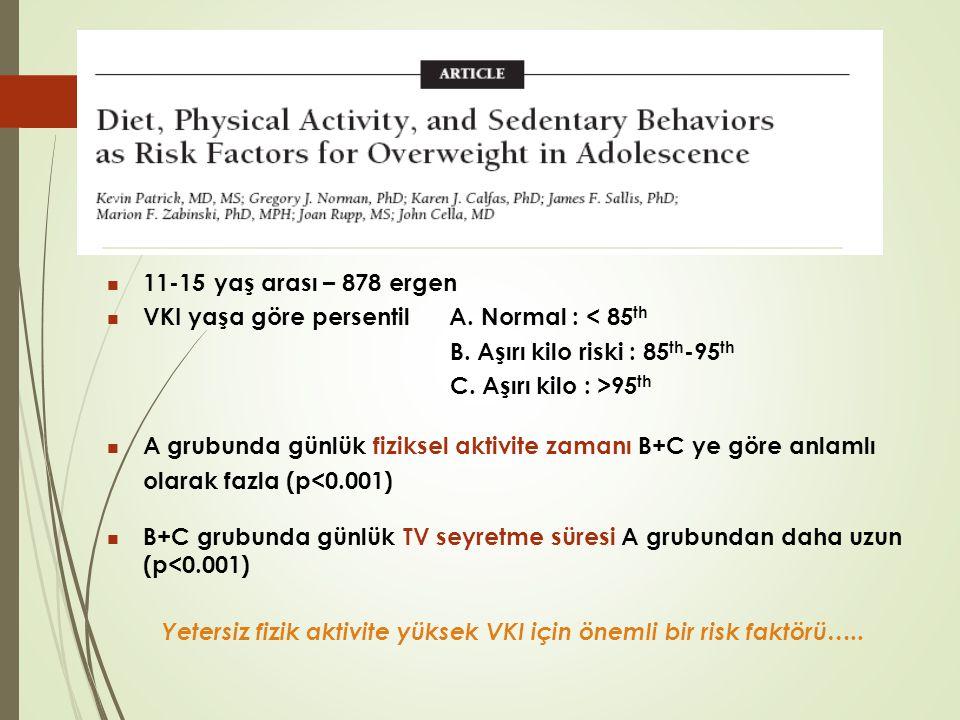 11-15 yaş arası – 878 ergen VKI yaşa göre persentil A. Normal : < 85th. B. Aşırı kilo riski : 85th-95th.