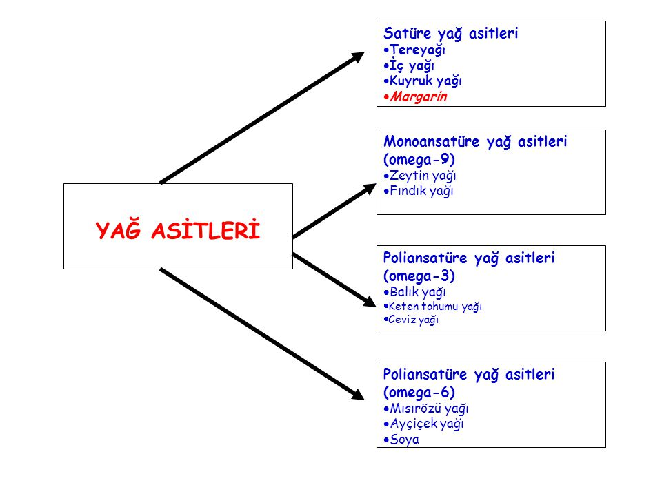 YAĞ ASİTLERİ Satüre yağ asitleri Monoansatüre yağ asitleri (omega-9)
