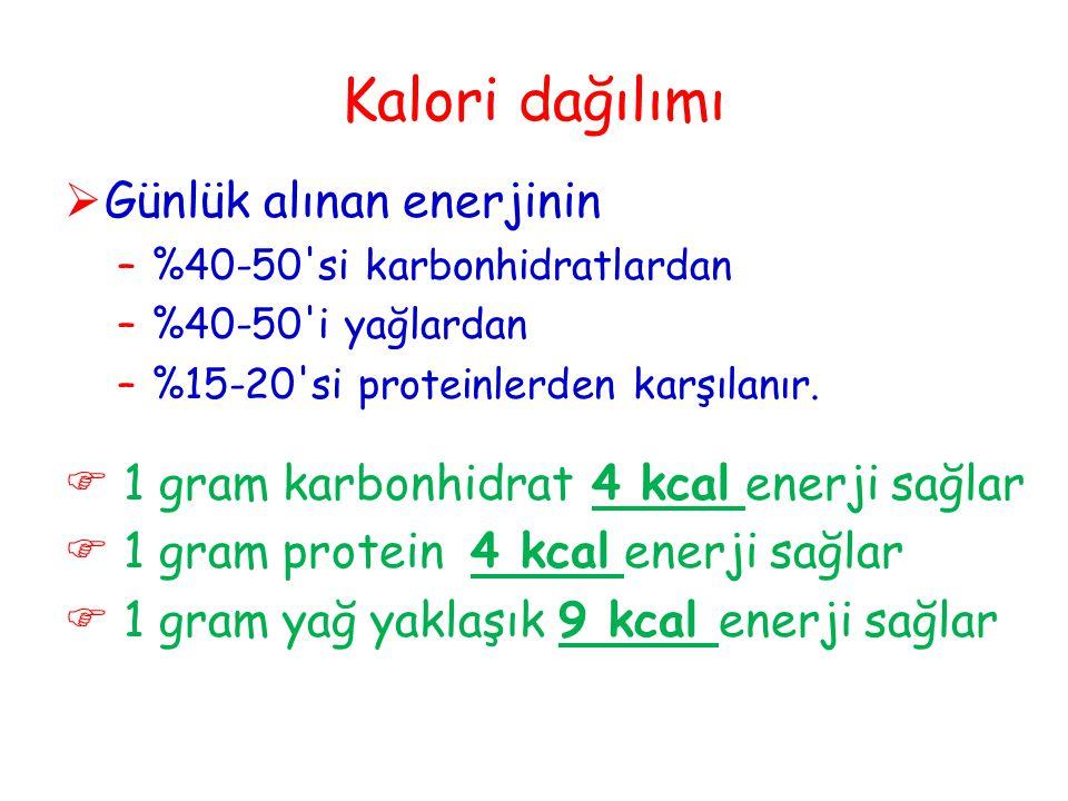 Kalori dağılımı Günlük alınan enerjinin