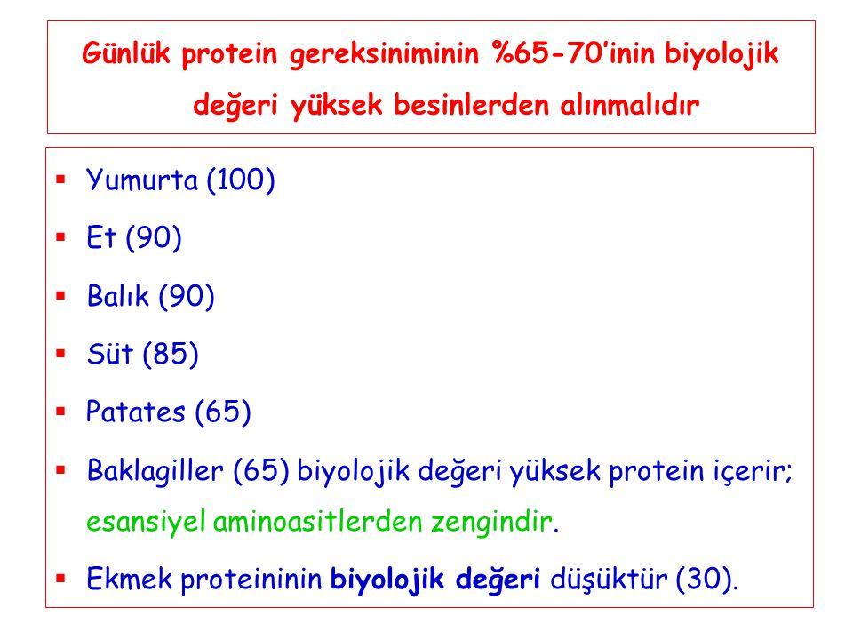 Günlük protein gereksiniminin %65-70'inin biyolojik değeri yüksek besinlerden alınmalıdır