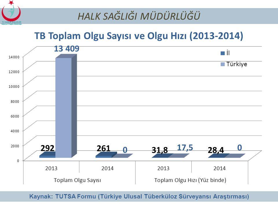 TB Toplam Olgu Sayısı ve Olgu Hızı (2013-2014)