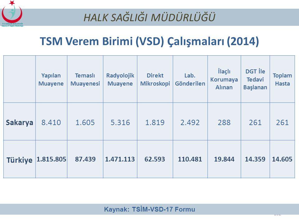 TSM Verem Birimi (VSD) Çalışmaları (2014)