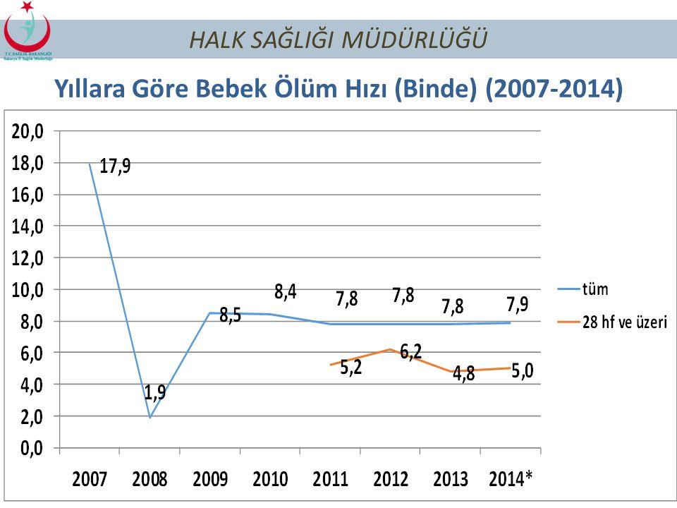 Yıllara Göre Bebek Ölüm Hızı (Binde) (2007-2014)
