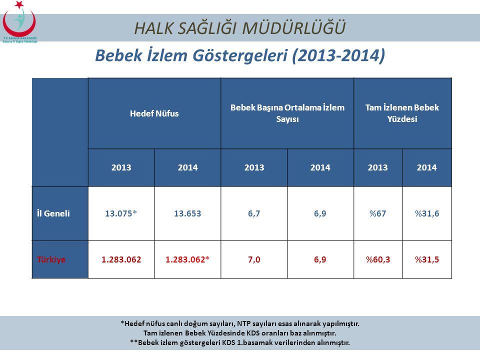 Bebek İzlem Göstergeleri (2013-2014)