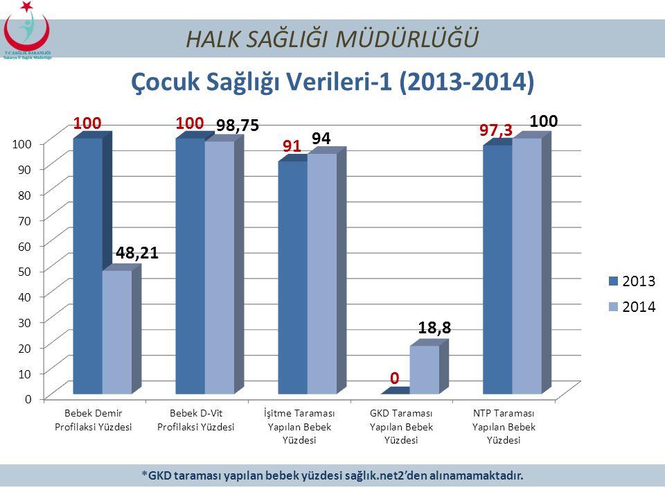 Çocuk Sağlığı Verileri-1 (2013-2014)