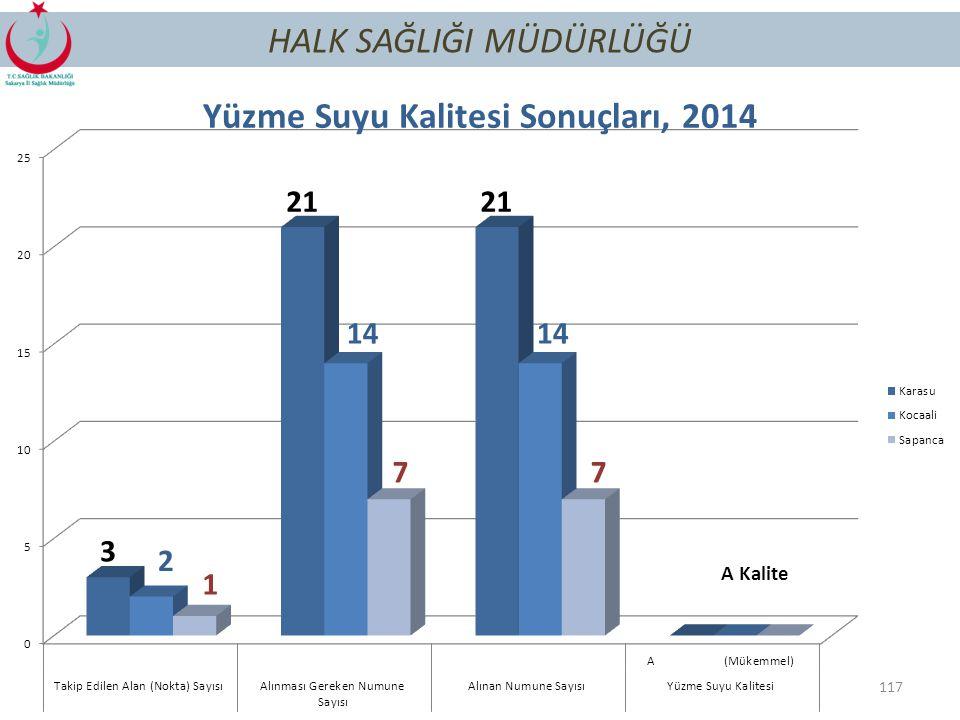 Yüzme Suyu Kalitesi Sonuçları, 2014