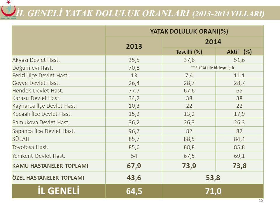 İL GENELİ İL GENELİ YATAK DOLULUK ORANLARI (2013-2014 YILLARI) 64,5