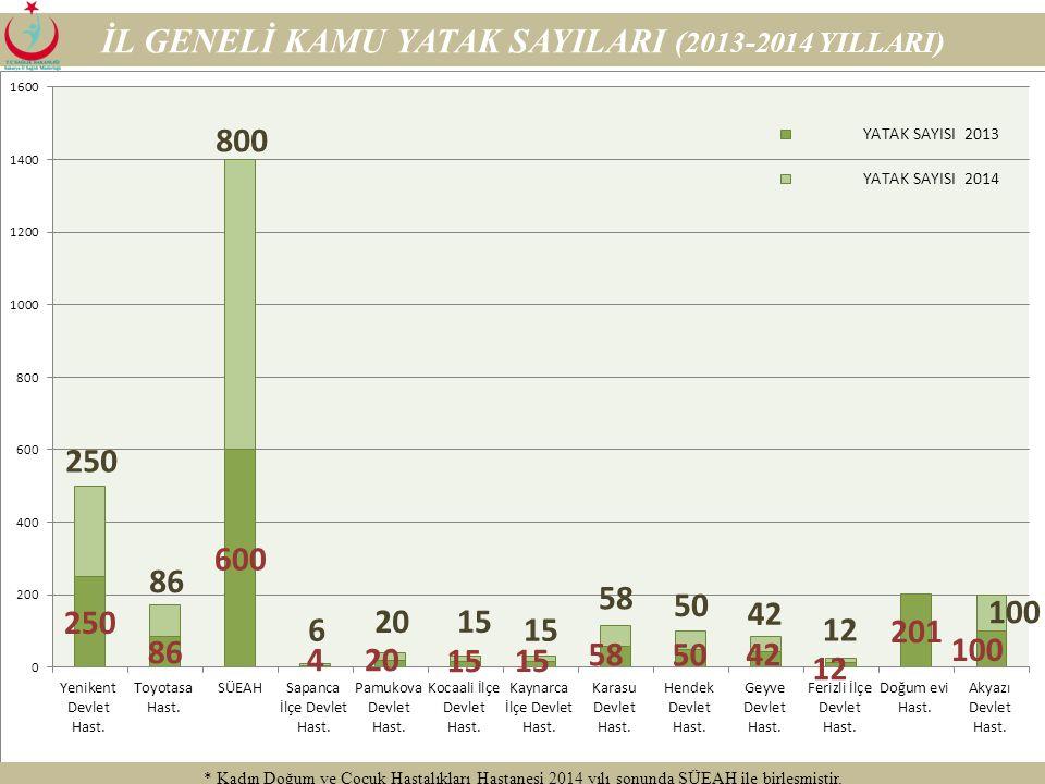 İL GENELİ KAMU YATAK SAYILARI (2013-2014 YILLARI)