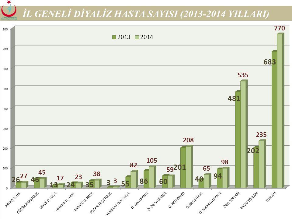 İL GENELİ DİYALİZ HASTA SAYISI (2013-2014 YILLARI)