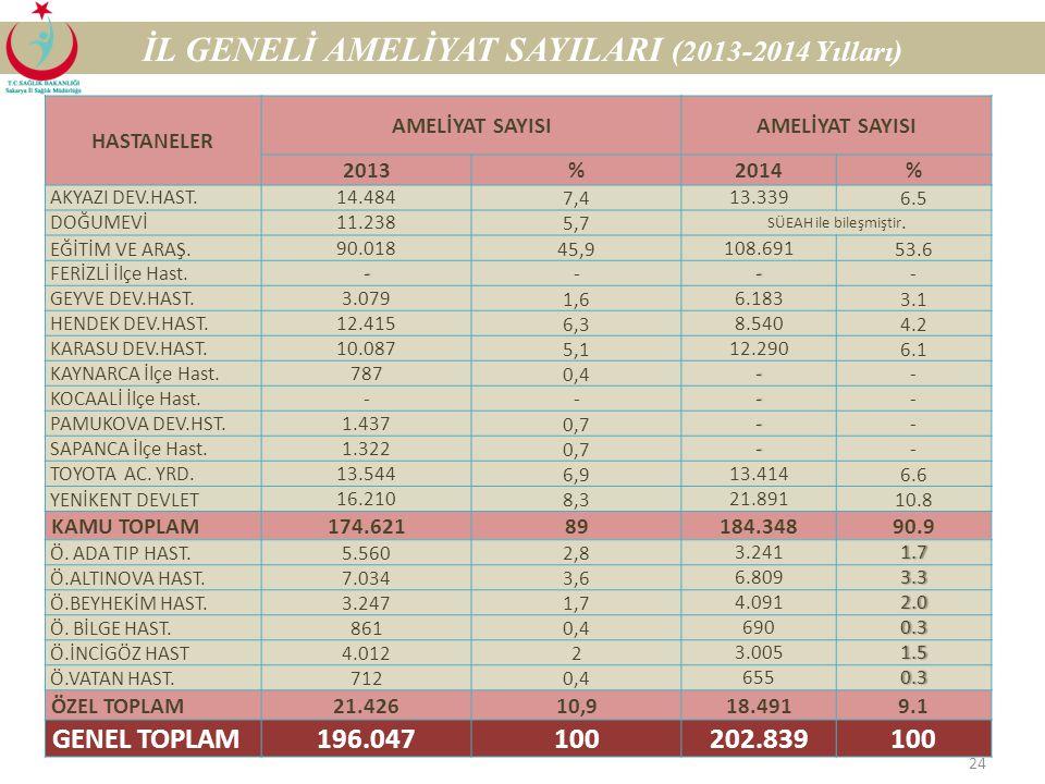 İL GENELİ AMELİYAT SAYILARI (2013-2014 Yılları)