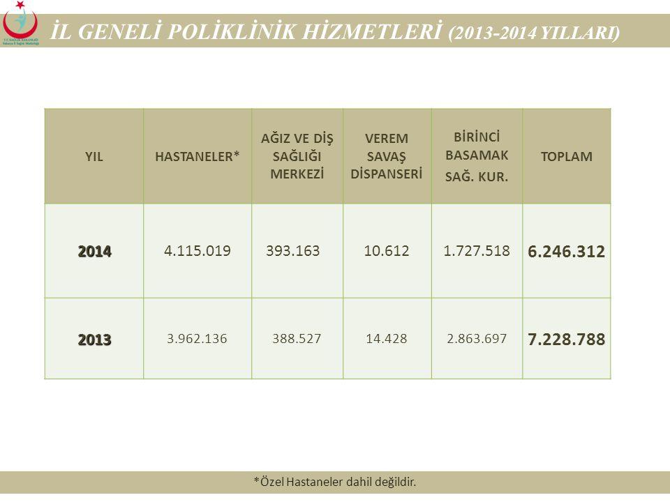 İL GENELİ POLİKLİNİK HİZMETLERİ (2013-2014 YILLARI)