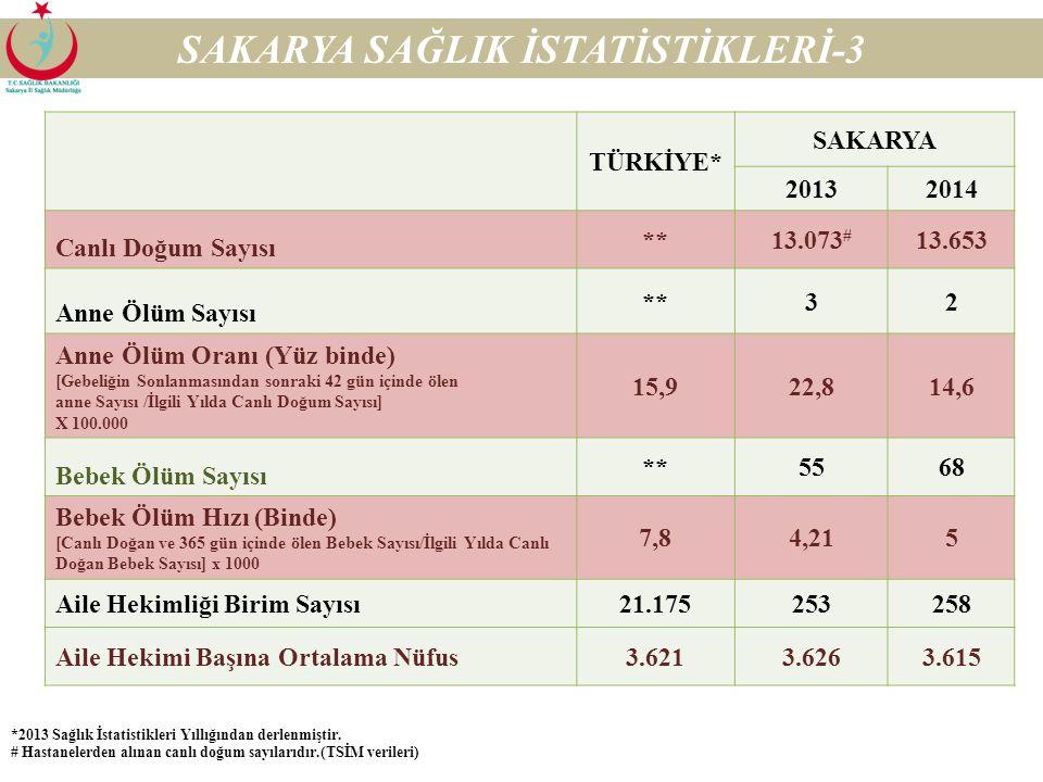 SAKARYA SAĞLIK İSTATİSTİKLERİ-3