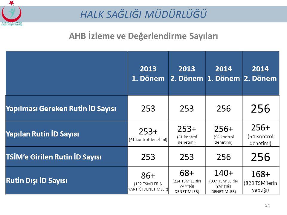 AHB İzleme ve Değerlendirme Sayıları