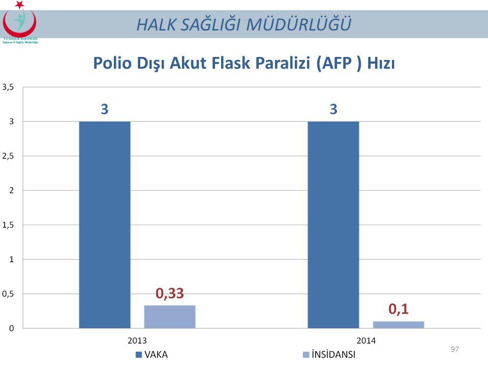 Polio Dışı Akut Flask Paralizi (AFP ) Hızı