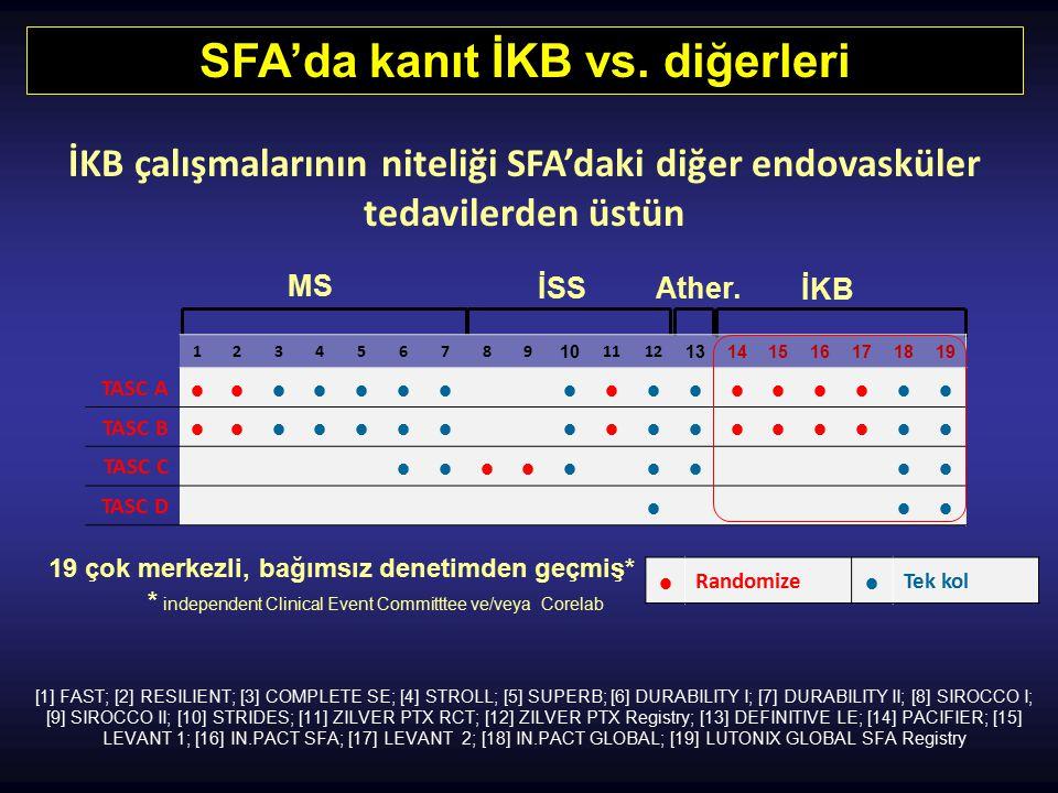 SFA'da kanıt İKB vs. diğerleri