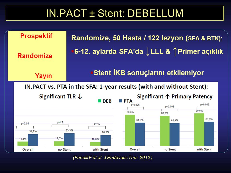 IN.PACT ± Stent: DEBELLUM
