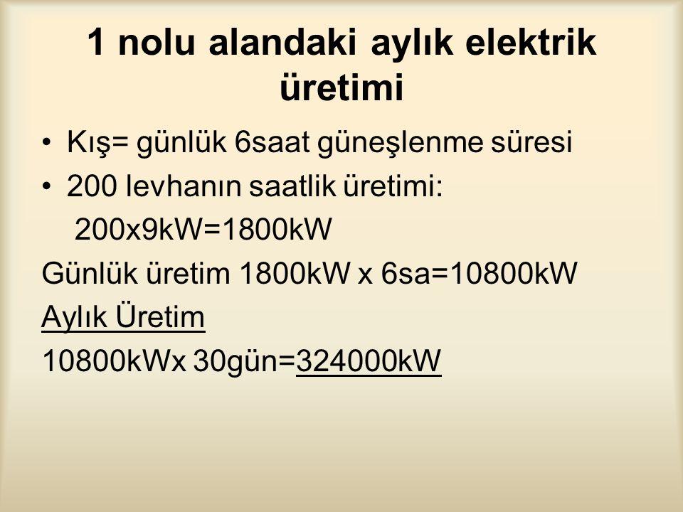 1 nolu alandaki aylık elektrik üretimi