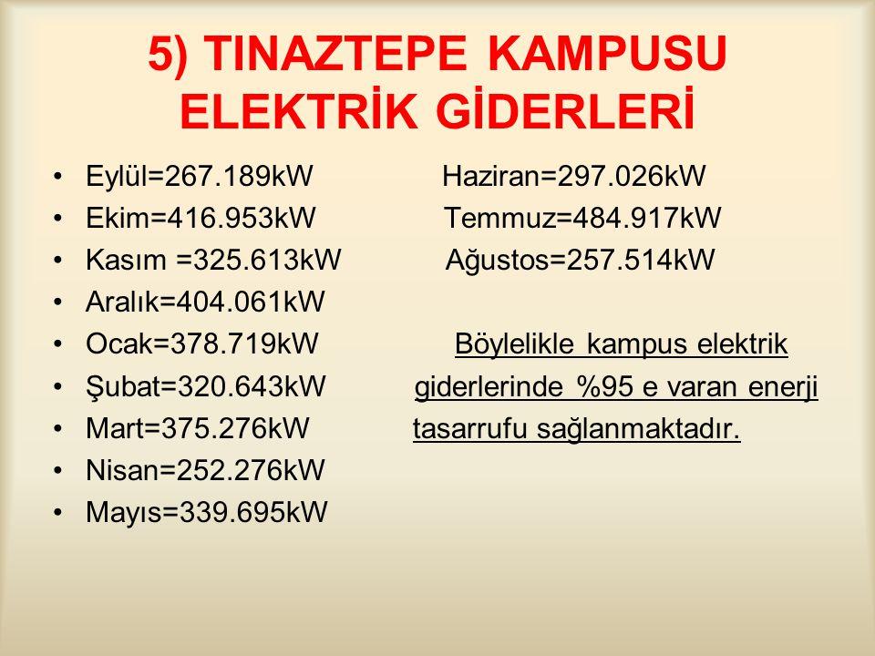5) TINAZTEPE KAMPUSU ELEKTRİK GİDERLERİ