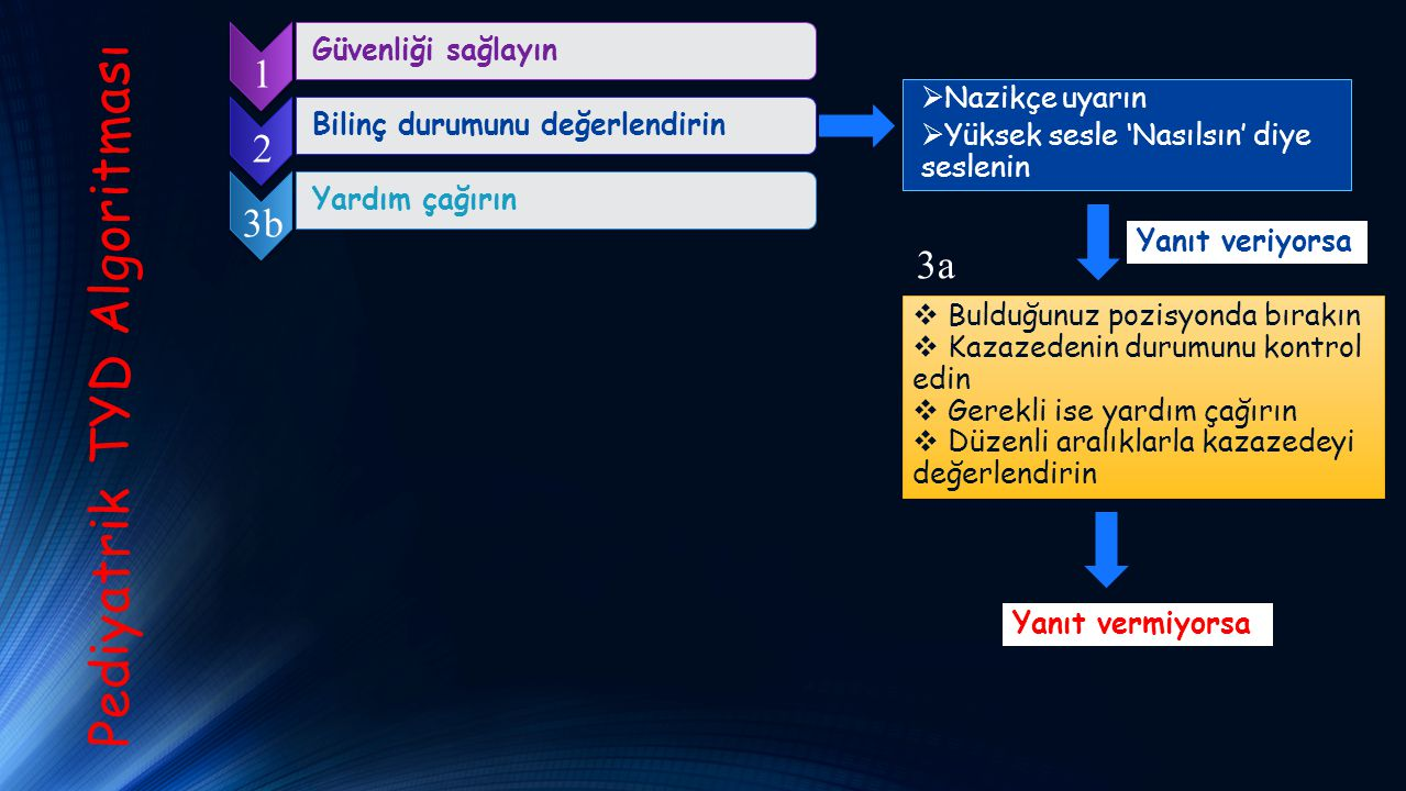 Pediyatrik TYD Algoritması