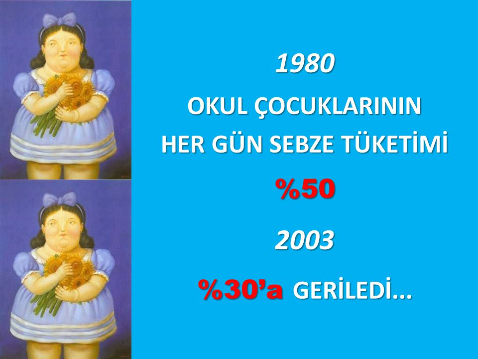1980 2003 OKUL ÇOCUKLARININ HER GÜN SEBZE TÜKETİMİ %50