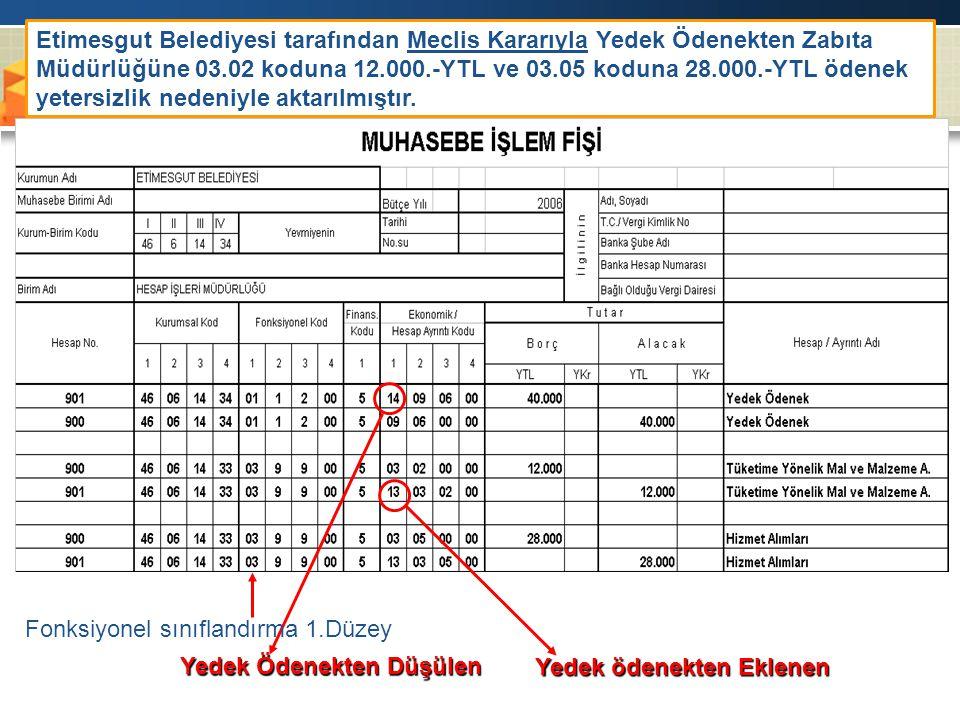 Etimesgut Belediyesi tarafından Meclis Kararıyla Yedek Ödenekten Zabıta Müdürlüğüne 03.02 koduna 12.000.-YTL ve 03.05 koduna 28.000.-YTL ödenek yetersizlik nedeniyle aktarılmıştır.
