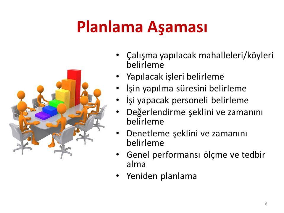 Planlama Aşaması Çalışma yapılacak mahalleleri/köyleri belirleme