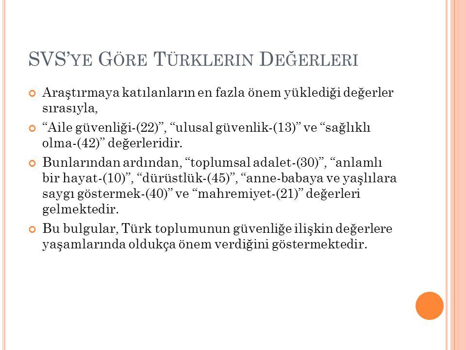 SVS'ye Göre Türklerin Değerleri