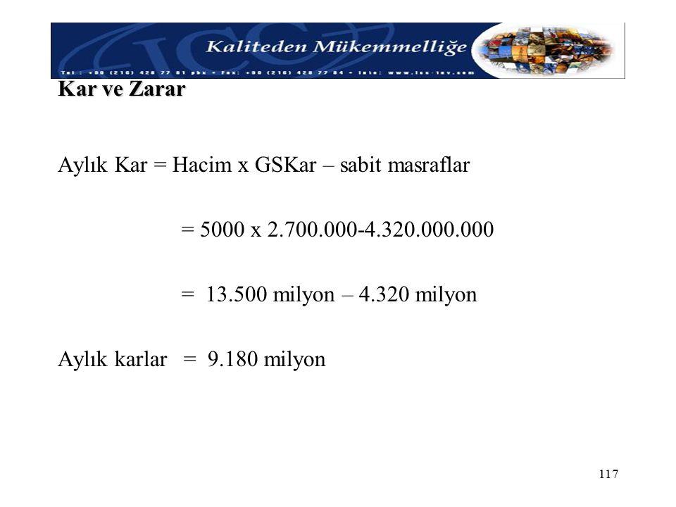 Kar ve Zarar Aylık Kar = Hacim x GSKar – sabit masraflar. = 5000 x 2.700.000-4.320.000.000. = 13.500 milyon – 4.320 milyon.