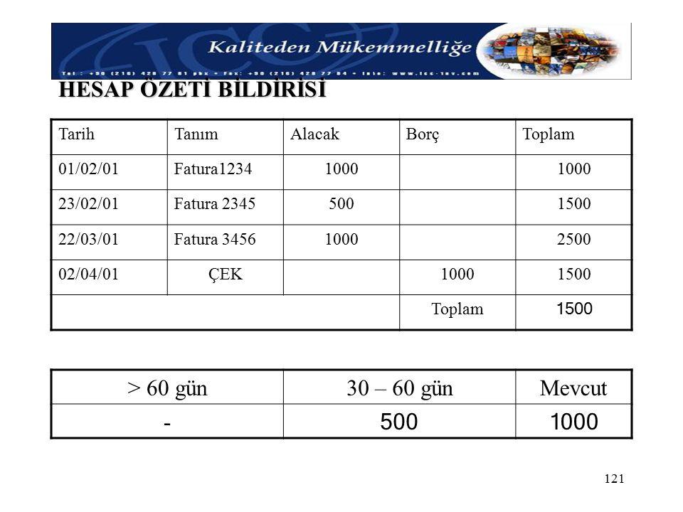 HESAP ÖZETİ BİLDİRİSİ > 60 gün 30 – 60 gün Mevcut - 500 1000 Tarih