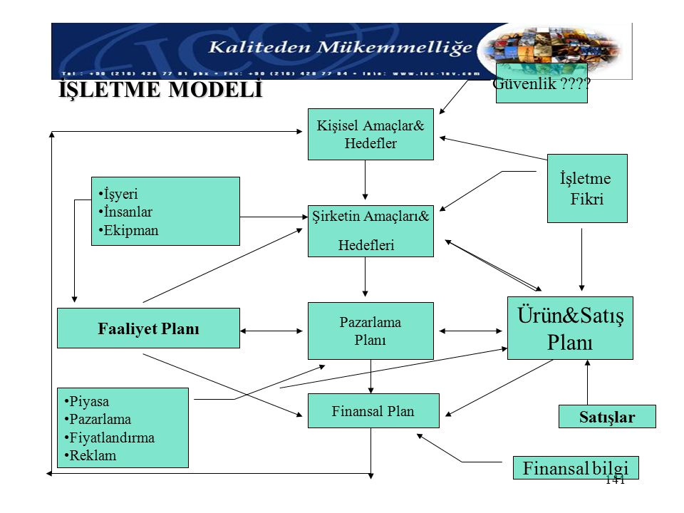 İŞLETME MODELİ Ürün&Satış Planı Finansal bilgi Güvenlik İşletme