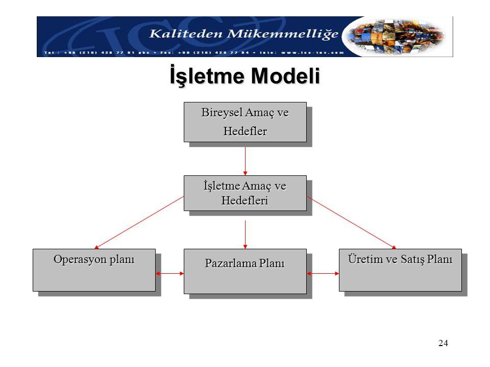 İşletme Modeli Bireysel Amaç ve Hedefler İşletme Amaç ve Hedefleri