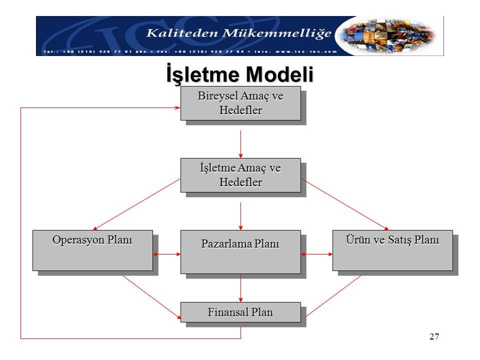 İşletme Modeli Bireysel Amaç ve Hedefler İşletme Amaç ve Hedefler