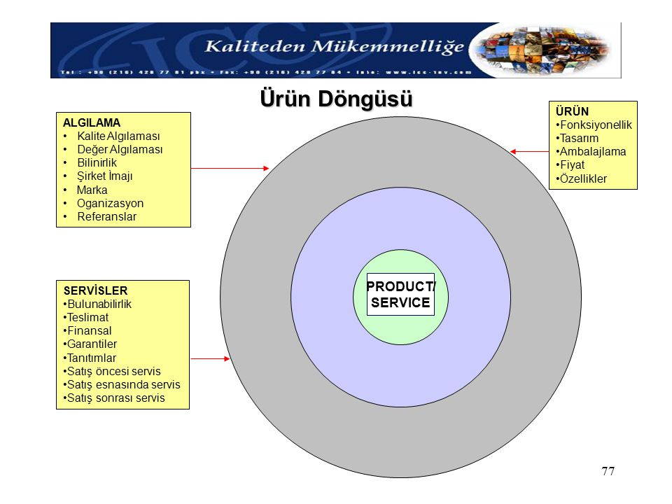 Ürün Döngüsü PRODUCT/ SERVICE ÜRÜN Fonksiyonellik ALGILAMA Tasarım