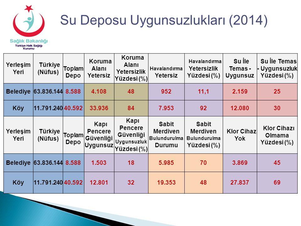Su Deposu Uygunsuzlukları (2014)