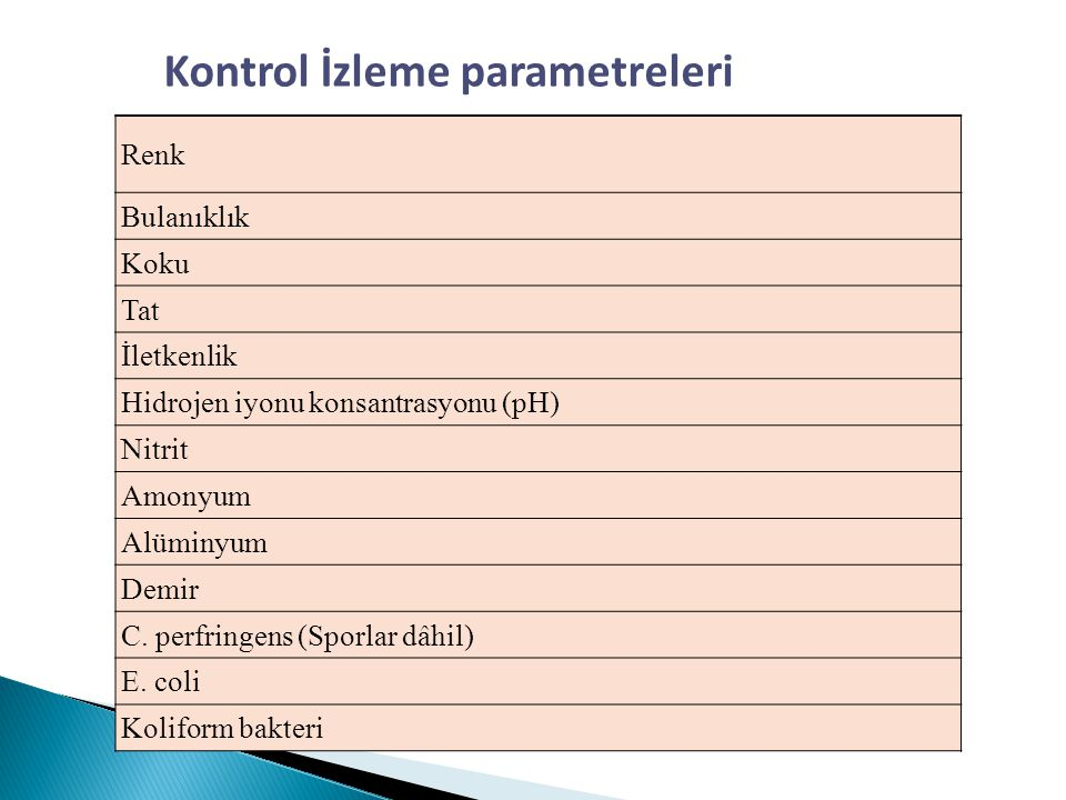 Kontrol İzleme parametreleri
