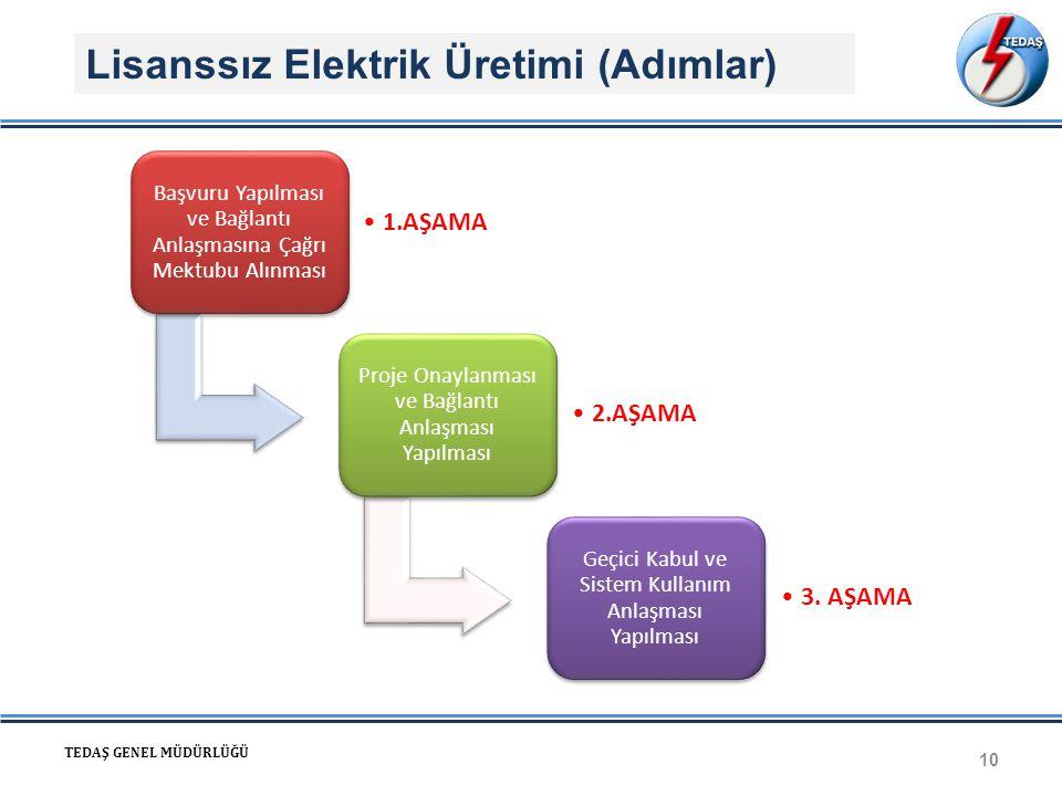 Lisanssız Elektrik Üretimi (Adımlar)