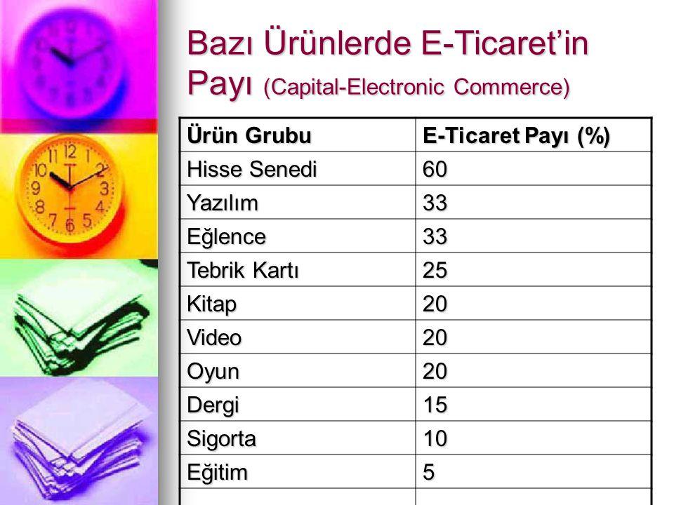 Bazı Ürünlerde E-Ticaret'in Payı (Capital-Electronic Commerce)