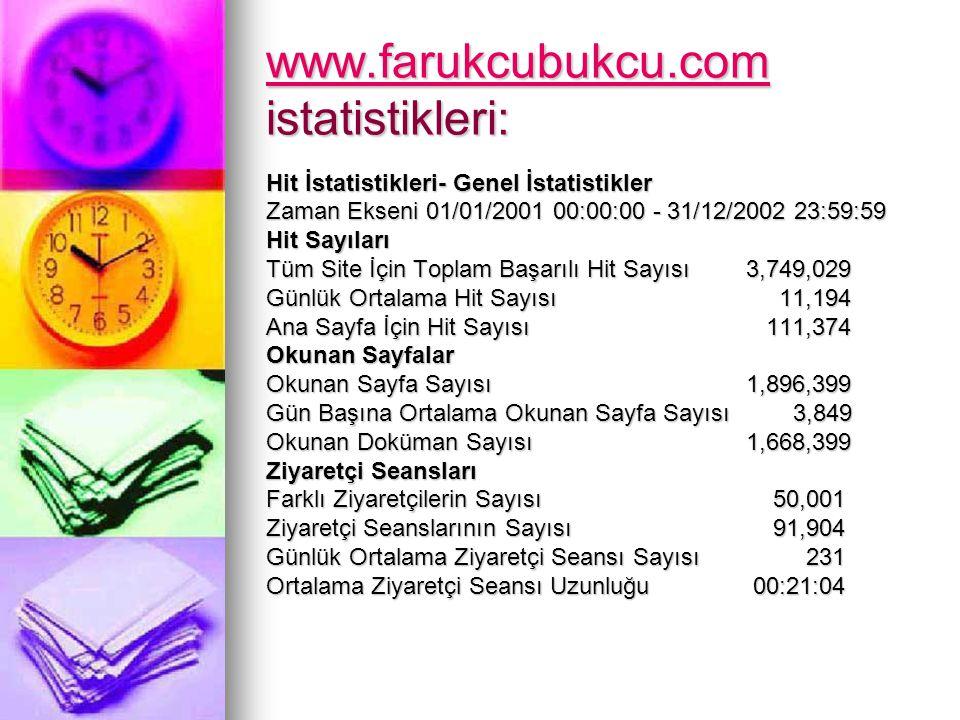 www.farukcubukcu.com istatistikleri: